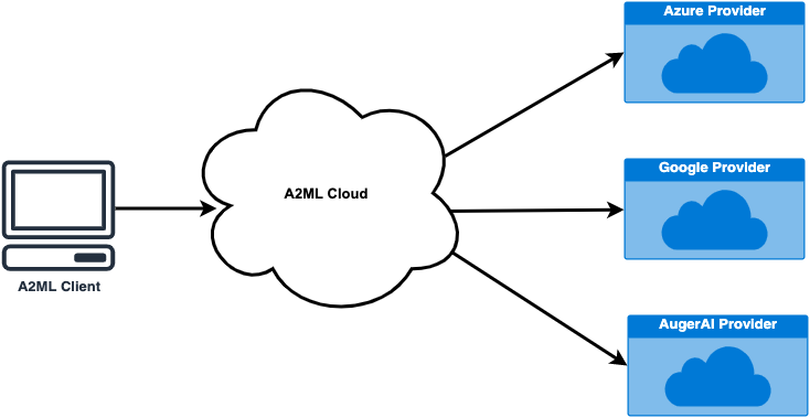 A2ML cloud