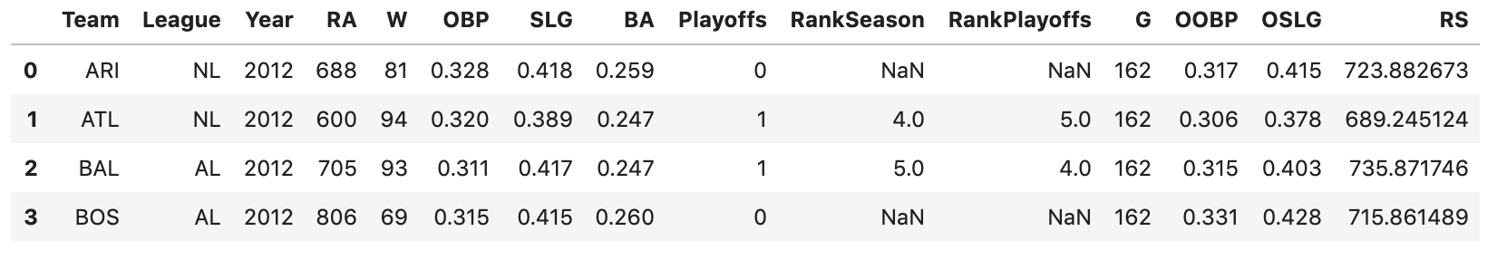 baseball predicted dataset
