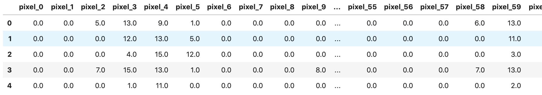 digits dataset