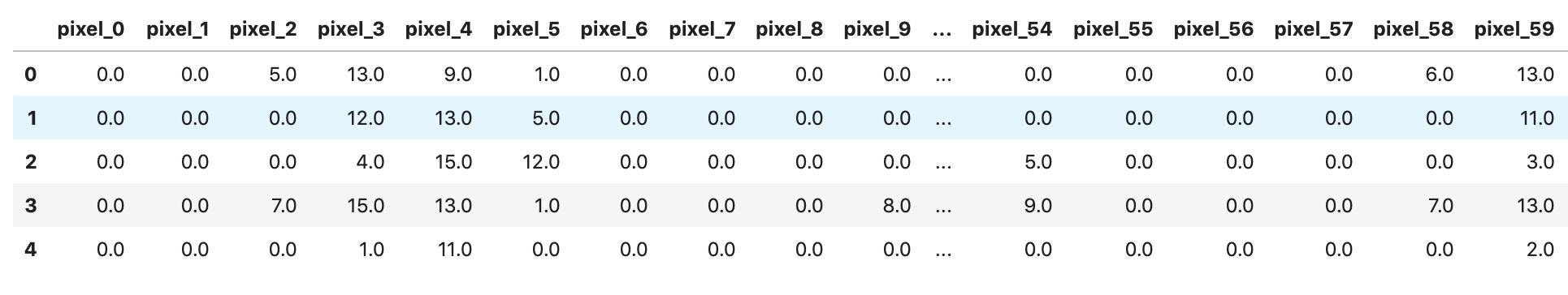 digits predict dataset