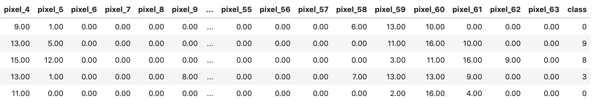 digits predicted dataset